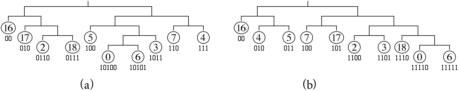 Two Huffman Trees for Code Lengths