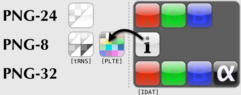 Representation of the bytes inside of PNG-8, PNG-24 and PNG-32 image body